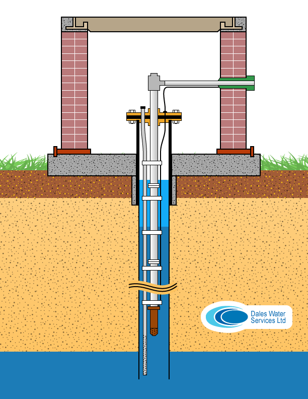 Borehole Schematic - A Typical Dales Water Borehole Installation